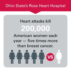 #Heartattacks kill five times as many women than breast cancer, learn the signs of a heart attack and save a life. http://go.osu.edu/womensheart