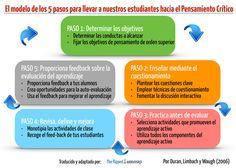 El modelo de los 5 pasos para llevar a nuestros estudiantes hacia el Pensamiento Crítico | The Flipped Classroom | La Educación en la Nube - TAC y Web 3.0 - Profesor Larrys Redlich | Scoop.it