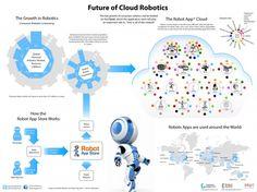 Future of Cloud Robotics #infographics