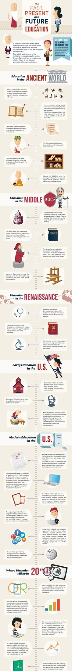 Educational infographic & Data Educational infographic : The History of Education . Image Description Educational infographic : The History of History Education, Teaching History, Early Education, Teaching Tools, Higher Education, Teacher Resources, Steam Education, Education System, Instructional Design