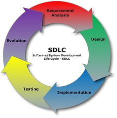 Engineering design process - Software Development Life Cycle (good for scouts)