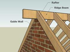Excellent overview of roof construction with a gable wall