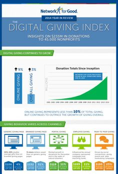 See the latest trends in online giving with Network for Good's Digital Giving Index