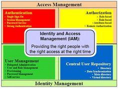 Identity & Access Management. IAM.