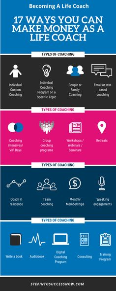 How to start a life coaching business. Coaching tools, worksheets and resources. How to become a life coach. Get more coaching clients and be your own boss. Your coach in a box. Coaching Questions, Life Coaching Tools, Online Coaching, Coaching Quotes, Teamwork Quotes, Leader Quotes, Leadership Quotes, Becoming A Life Coach, Spirituality