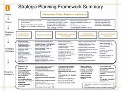 001 Year Business Plan Template Strategic Planning Excel Quick With One Year Business Plan Template - Template Ideas Sample Strategic Plan, Strategic Roadmap, Strategic Planning Template, Strategic Planning Process, Strategic Marketing Plan, Project Planning Template, Project Timeline Template, Strategic Leadership, Business Plan Example