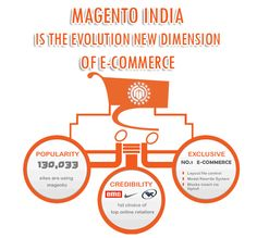 Magento India is a leading Magento Ecommerce development company provides Magento design, customization, module, maintenance and Mobile Websites development services in India. http://www.magentoindia.in/