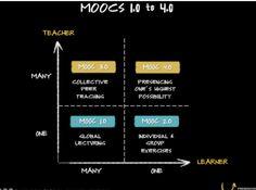 MOOC 4.0: The Next Revolution in Learning Leadership  Mooc 4.0 http://flip.it/XPi2jG