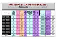 Snohomish County Housing Market Report and Real Estate News for August 2016 Real…