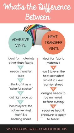 Learn the basics of craft vinyl Should you use (HTV) heat t. - Learn the basics of craft vinyl Should you use (HTV) heat transfer vinyl or ad - Big Shot, Cheap Heat Transfer Vinyl, Cricut Craft Room, Circuit Projects, Circuit Crafts, Cricut Tutorials, Vinyl Crafts, Cricut Vinyl Projects, Cricut Project Ideas
