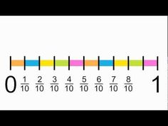 For teaching fractions on number lines to elementary students using colorful gra… For teaching fractions on number lines to elementary students using colorful graphics. 3rd Grade Fractions, Teaching Fractions, Fifth Grade Math, Math Fractions, Teaching Math, Fourth Grade, Ordering Fractions, Multiplication, Maths Guidés