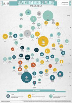 The best Inventions ever made - raconteur.net