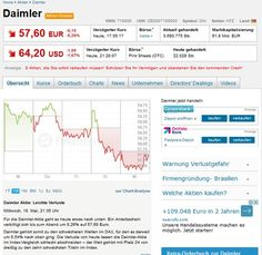 #Daimler's #stocks look so good http://www.finanzen100.de/aktien/daimler-wkn-710000_H208355456_82840/?gps=1 … Recently,often 58-60 EUR,today worse -like @VfB:relegation;D