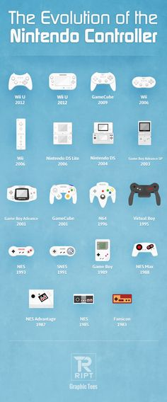 RIPT Apparel Graphic Tees takes a look back at the Evolution of the Nintendo Gaming System's controller over the past 30 years.