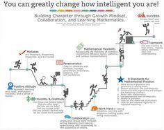 Growth Mindset Display, Math Coach, Curriculum Planning, Instructional Technology, Cooperative Learning, Teamwork, Classroom Management, Mathematics, High School