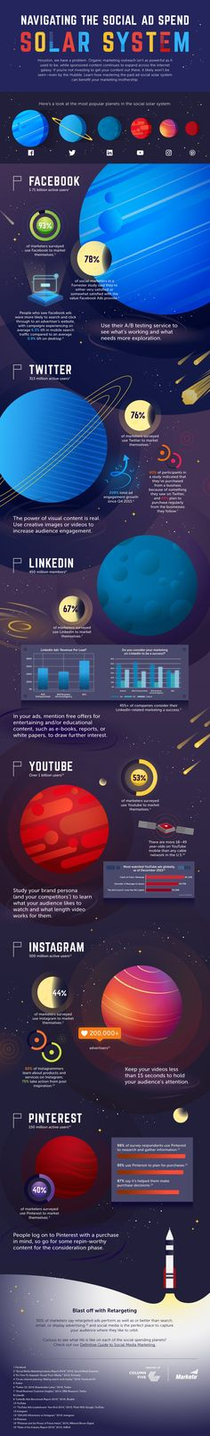 How to Navigate the Social Ad Spend Solar System - #Infographic