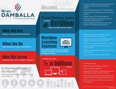 Damballa Company Overview Infographic
