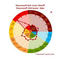 Weyermann® Słód kwaśny: Mąka