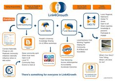 What is Link4Growth? ... above the #Link4Growth schematic bringing together the various facets of #L4G ... Not for profit, totally inclusive community building. Changing our focus from Blame and Greed, to Taking responsibility and People & Relationships... that's worth being part of...