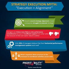 "Strategy Execution Myth: ""Execution = Alignment""   #StrategyExecution #StrategicAlignment #StrategicExecution #Infographics"