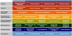 LAYERED VIEW OF ERP FUNCTIONALITIES - This picture from SAP-ERP represents  a logical layered architecture reflecting some ERP modules categorized by functional enterprise specialty.