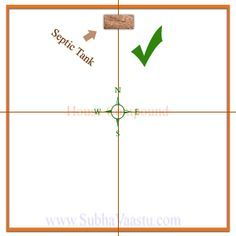 Septic Tank Vastu In 2020 Septic Tank House Front Design Indian House Plans