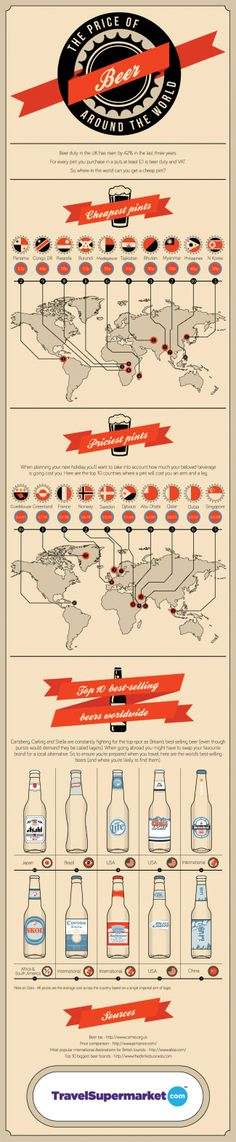 Today's infographic tackles the Price of Beer Around the World. Djibouti has the highest priced beer while Panama has the cheapest. The Price Of Beer Around The World infographic Beer Brewing, Home Brewing, Beer Infographic, Beer Prices, Homemade Beer, Pint Of Beer, Information Graphics, Beer Gifts, How To Make Beer