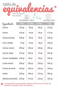 Tabla de equivalencias de tazas a gramos y viceversa. Con taza desayuno y mug