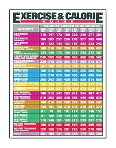Exercise and Calories count chart Exercise and Calories Chart Shows Calories Burned in 20 Minutes 23 Exercise Activities Based on Weight from 100lbs to 240lbs. $19.70 muscle-exercise-charts