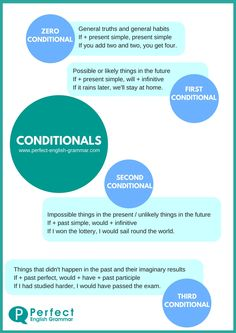 If I study conditionals, I will speak better English! That& the first conditional - find clear explanations and lots of practice exercises here. English Grammar Tenses, English Verbs, Learn English Grammar, English Vocabulary Words, Learn English Words, English Language Learning, Teaching English, Teaching Spanish, Spanish Language