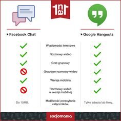 Google hangouts vs Facebook Chat
