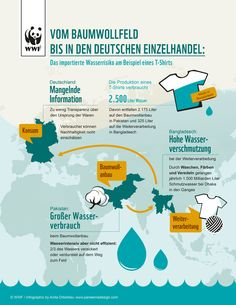 Wusstet ihr, dass für die Produktion eines T-Shirts ca. 2.500 Liter Wasser verbraucht werden? (2.175 Liter entfallen auf den Baumwollanbau in Pakistan und 325 Liter auf die Weiterverarbeitung in Bangladesch)   Unser Wasserrisiko bei importieren Waren ist besorgniserregend!