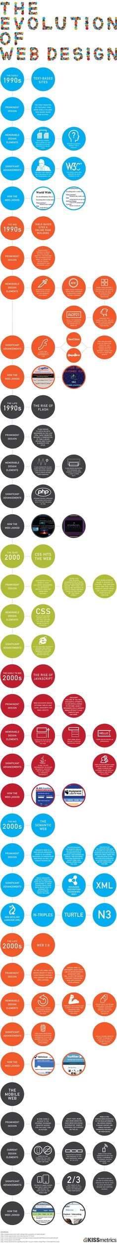 The web has come a long way since Tim Berners-Lee created the first website way back in 1991. Here's an infographic that takes you on a tour of web design, starting with those h...
