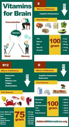 Supplements and Vitamins for Brain That Work (Infographic)