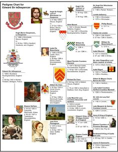 Edward married Anne Ferrers of Groby sister of Henry Lord Ferrers. They had 4 sons. Edward served in Edward III's military campaigns. On Sept 30 1342 he and his brothers forces joined the English and helped achieve a victory against the French army at Morlaix. Gravely he was killed during the battle.  Through his son Edward II 1st Baron Le Despencer, my lineage continued. Edward is my 19th ggf.