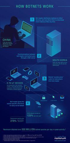 hacking computer technology - How Botnets Work Infographic Security Technology, Computer Security, Computer Technology, Computer Science, Computer Forensics, Computer Programming, Learn Programming, Python Programming, Computer Basics