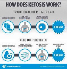 Prüvit Keto-OS is a wonderful product designed to put ketones into your body within :59 minutes. When in ketosis, your body runs off fat instead of glucose. This results in several healthy benefits to everyone across the board. It is totally safe. Prüvit is brain food. For more info, email me at ketowithmichelle@gmail.com . I check it daily and will get back to you promptly! Also friend me on Facebook at www.facebook.com/michelle.hayesfilback. Thanks!