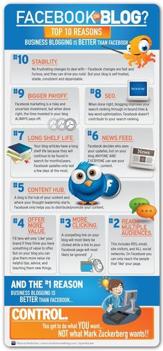 Top 10 reasons Business blogging is better than Facebook. Love it!