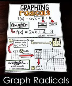 Scaffolded Math and Science: Math Cheat Sheets Maths Classroom Displays, Math Classroom, Classroom Posters, Classroom Ideas, Middle School Literacy, Math School, Math Cheat Sheet, Cheat Sheets, Seventh Grade Math