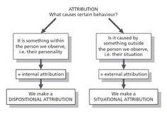 Attribution theory is concerned with how and why ordinary people explain events as they do.