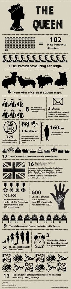 The Queen, by the numbers