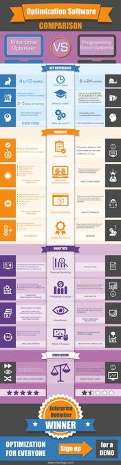 Comparison of Optimization Software Infographic by PS_design