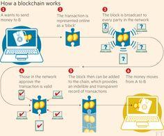 151103-blockchain bitcoin technology banking fintech FT