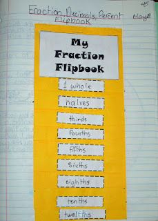 Maybe I could expand upon this to make it fit the 6th grade math curriculum...  Fraction math journal entry @ Runde's Room