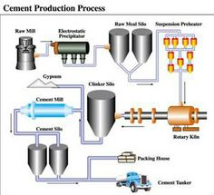 Cement Manufacturing Process Simplified Flow Chart Arch