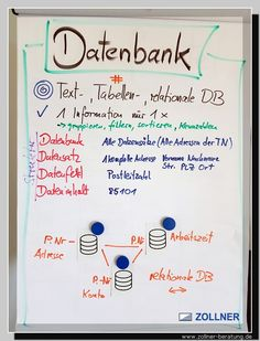 Industriemeister, MIK, Datenbank, Wolfgang Zollner Marketing, Ale, Bullet Journal, Project Management, Communication, Knowledge, Ale Beer, Ales, Beer