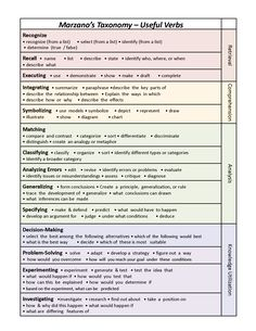 With the explosion of Marzano framework for teacher evaluations, and Marzano Scales refocusing classroom instruction, I get a lot of questions from teachers trying to figure out how to write their … Instructional Coaching, Instructional Strategies, Instructional Design, Teaching Strategies, Teaching Tips, Instructional Technology, Teaching Vocabulary, Learning Theory, Learning Goals