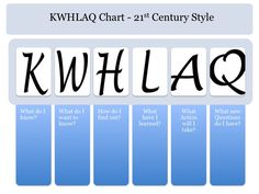 KWHLAQ Chart: the Century version of the KWL Chart - the H stands for HOW will I find the information? This incorporates information literacy; in today's society it is important to think about where the info comes from. 21st Century Classroom, 21st Century Learning, 21st Century Skills, Inquiry Based Learning, Project Based Learning, Instructional Strategies, Teaching Strategies, Teaching Ideas, Genius Hour