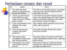 dan novel,kumpulan cerbung cerpen dan novel remaja,hikayat dan novel
