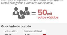 Nova lei prevê desempenho mínimo nas urnas para candidato a vereador